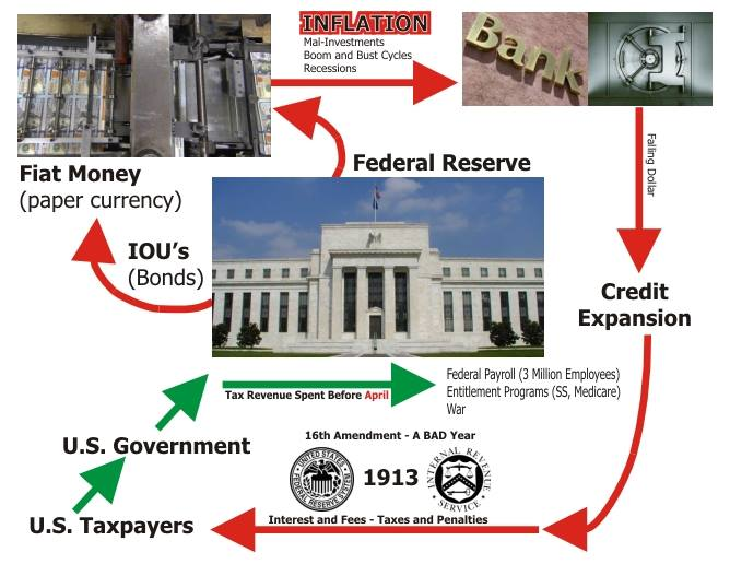 Image result for fractional reserve banking diagram